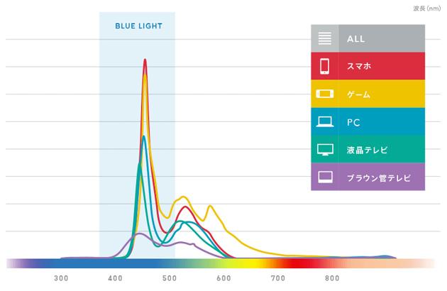ブルーライトの表